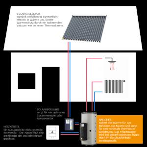 Schaubild Solarkollektor Systa Solar und Pufferspeicher